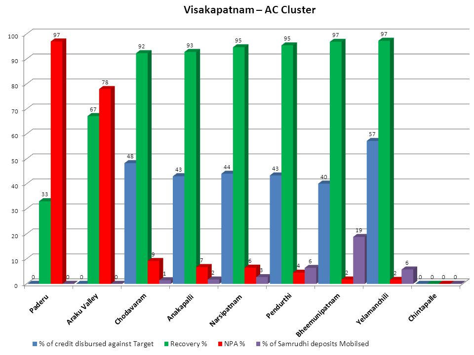 Visakapatnam – AC Cluster