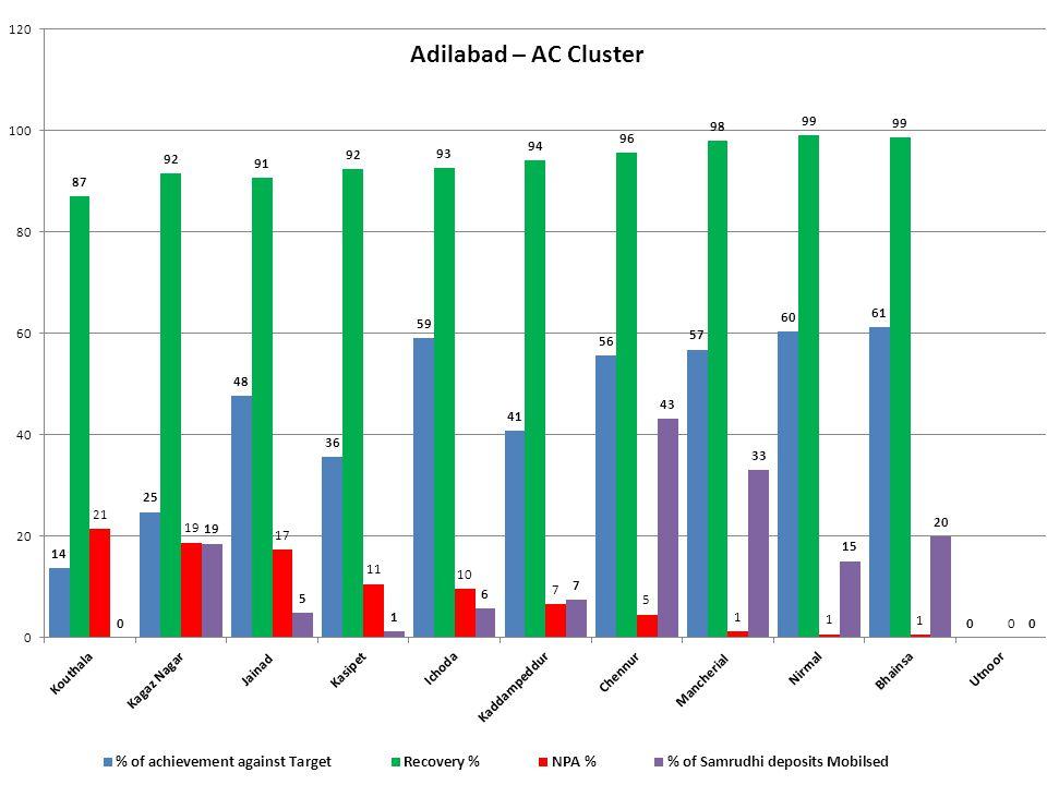 Adilabad – AC Cluster
