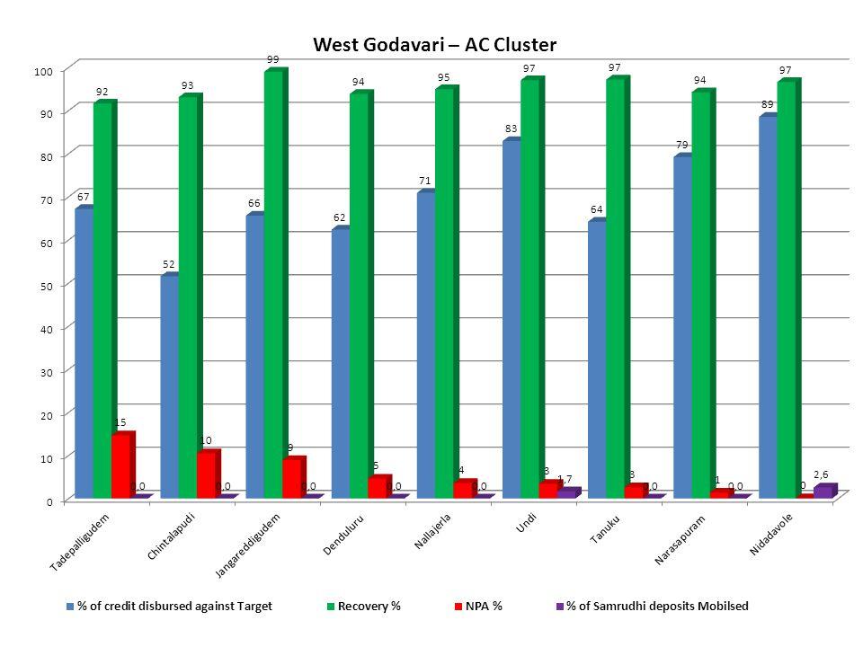 West Godavari – AC Cluster