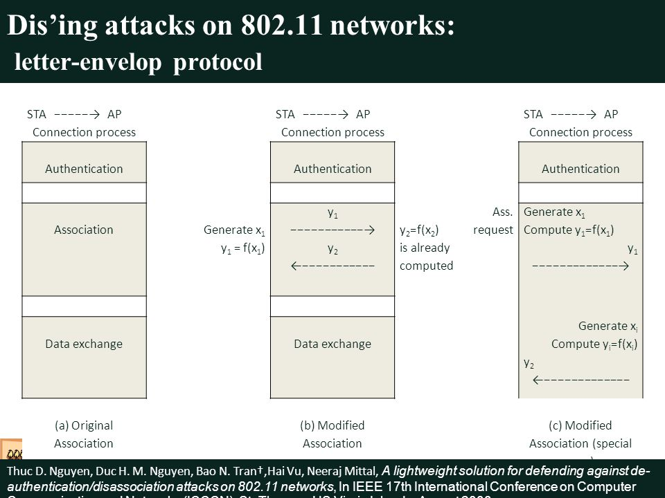 Dising attacks on 802.11 networks: letter-envelop protocol STA AP Connection process STA AP Connection process STA AP Connection process Authentication Association Generate x 1 y 1 = f(x 1 ) y 1 y 2 y 2 =f(x 2 ) is already computed Ass.