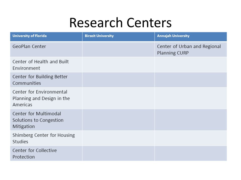 Research Centers University of FloridaBirzeit UniversityAnnajah University GeoPlan CenterCenter of Urban and Regional Planning CURP Center of Health a