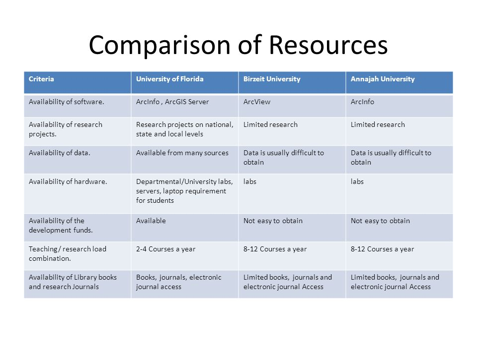 Comparison of Resources CriteriaUniversity of FloridaBirzeit UniversityAnnajah University Availability of software.ArcInfo, ArcGIS ServerArcViewArcInf