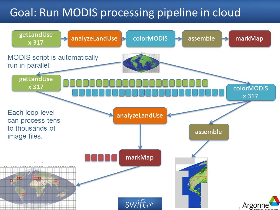 4 Goal: Run MODIS processing pipeline in cloud analyzeLandUse colorMODIS assemble markMap getLandUse x 317 getLandUse x 317 analyzeLandUse colorMODIS