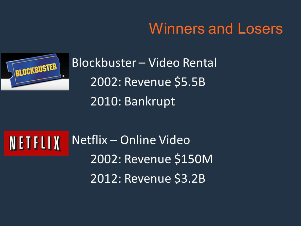 Blockbuster – Video Rental 2002: Revenue $5.5B 2010: Bankrupt Netflix – Online Video 2002: Revenue $150M 2012: Revenue $3.2B Winners and Losers