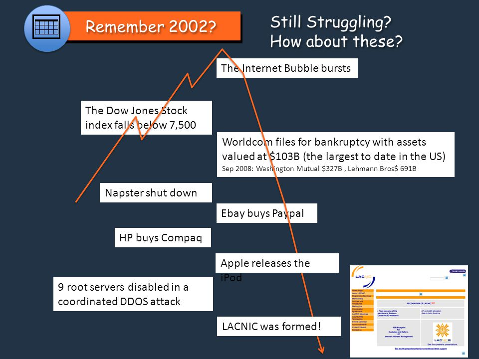 Remember 2002? The Internet Bubble bursts The Dow Jones Stock index falls below 7,500 Worldcom files for bankruptcy with assets valued at $103B (the l