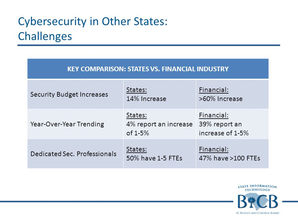KEY COMPARISON: STATES VS. FINANCIAL INDUSTRY Security Budget Increases States: 14% Increase Financial: >60% Increase Year-Over-Year Trending States:
