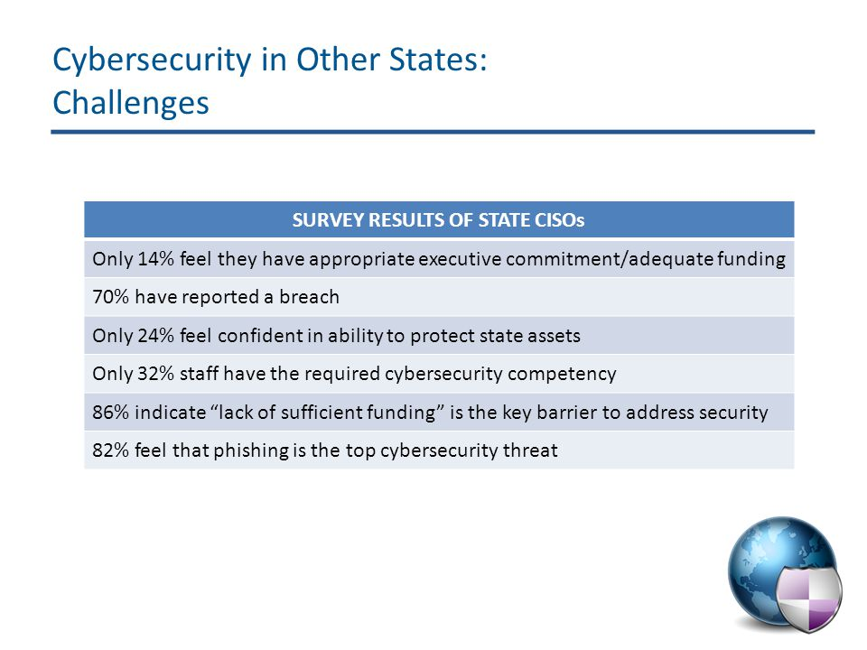 SURVEY RESULTS OF STATE CISOs Only 14% feel they have appropriate executive commitment/adequate funding 70% have reported a breach Only 24% feel confident in ability to protect state assets Only 32% staff have the required cybersecurity competency 86% indicate lack of sufficient funding is the key barrier to address security 82% feel that phishing is the top cybersecurity threat