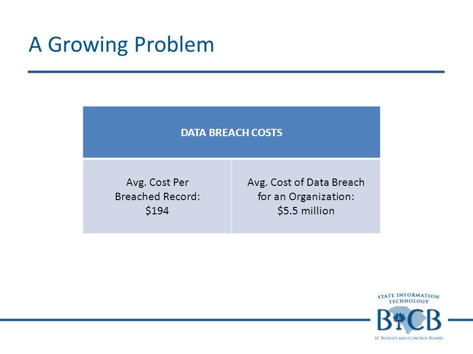 A Growing Problem DATA BREACH COSTS Avg. Cost Per Breached Record: $194 Avg. Cost of Data Breach for an Organization: $5.5 million