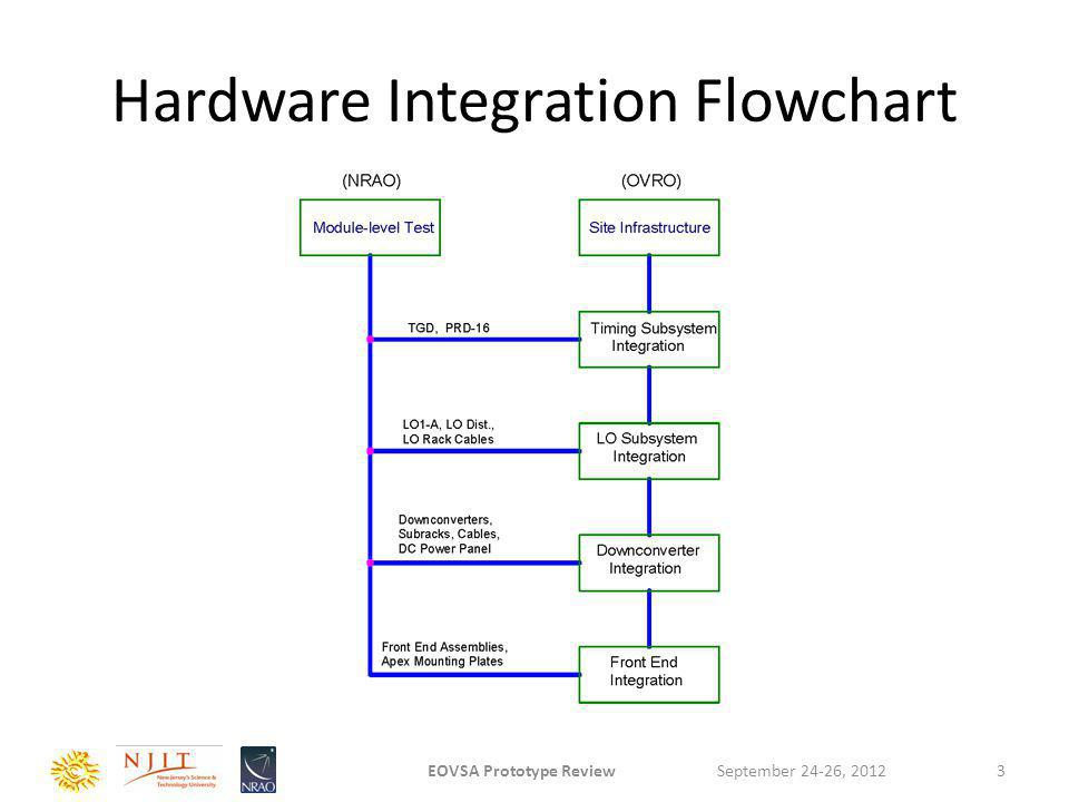 Hardware Integration Flowchart September 24-26, 2012EOVSA Prototype Review3