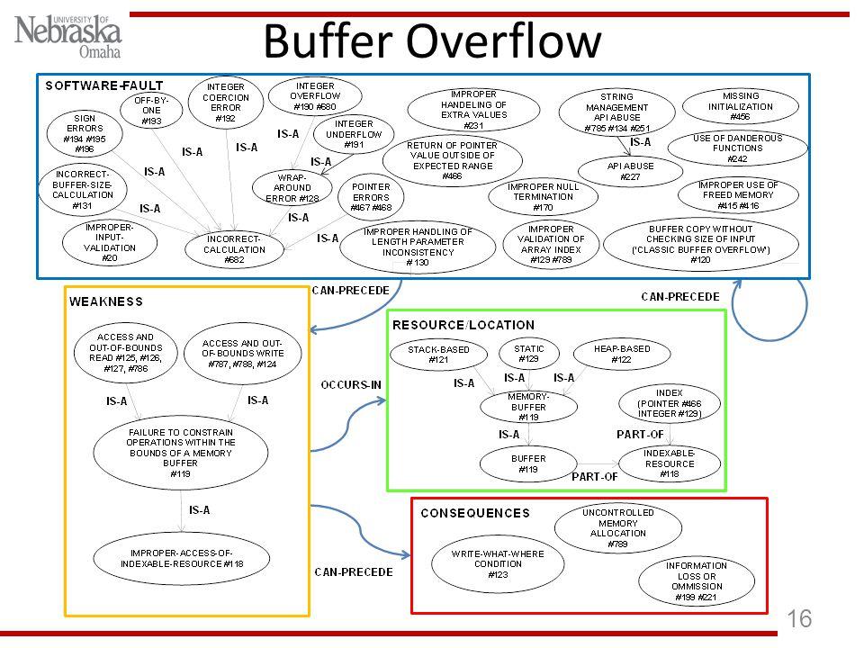 16 Buffer Overflow