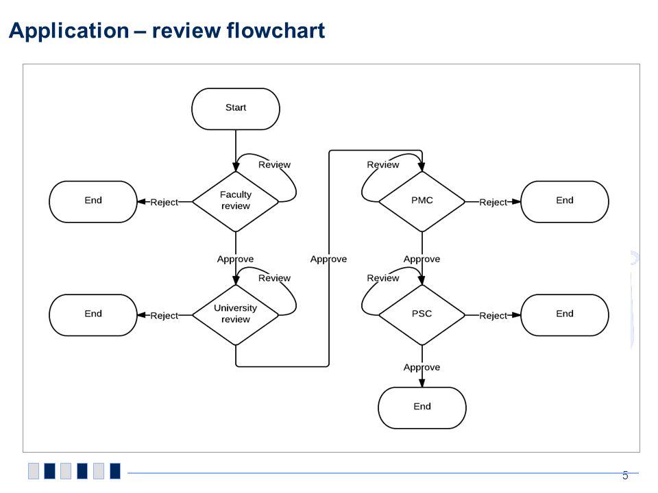 Application – review flowchart 5