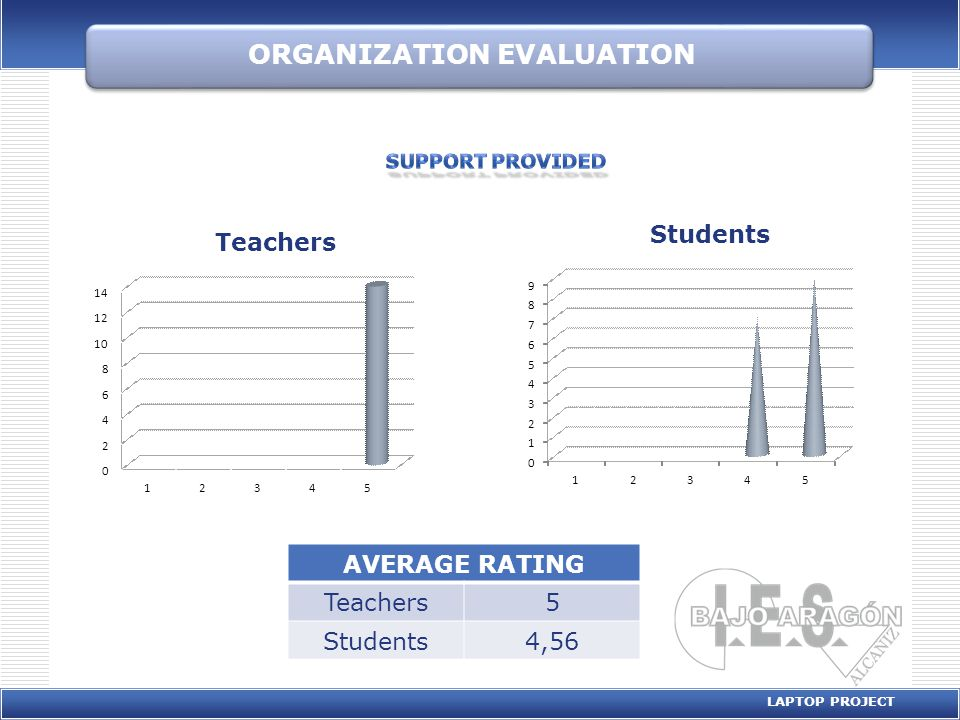 ORGANIZATION EVALUATION LAPTOP PROJECT AVERAGE RATING Teachers5 Students4,56 0 1 2 3 4 5 6 7 8 9 12345 Students 0 2 4 6 8 10 12 14 12345 Teachers