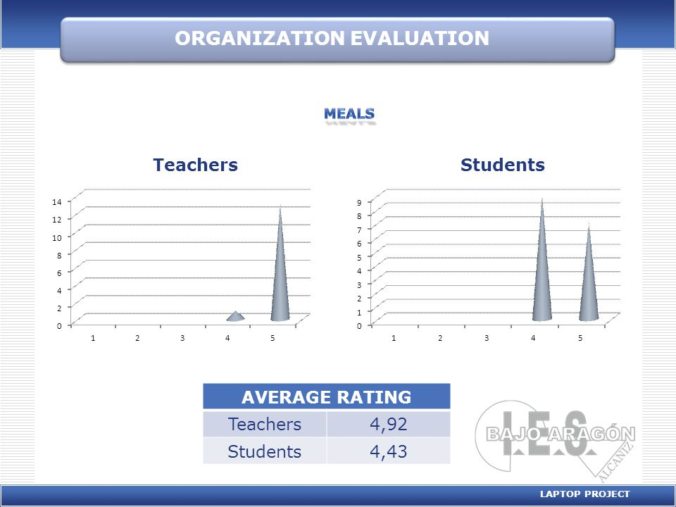 ORGANIZATION EVALUATION LAPTOP PROJECT AVERAGE RATING Teachers4,92 Students4,43 0 1 2 3 4 5 6 7 8 9 12345 Students 0 2 4 6 8 10 12 14 12345 Teachers