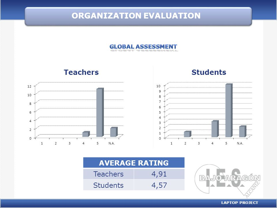 ORGANIZATION EVALUATION LAPTOP PROJECT AVERAGE RATING Teachers4,91 Students4,57 0 2 4 6 8 10 12 12345N.A.