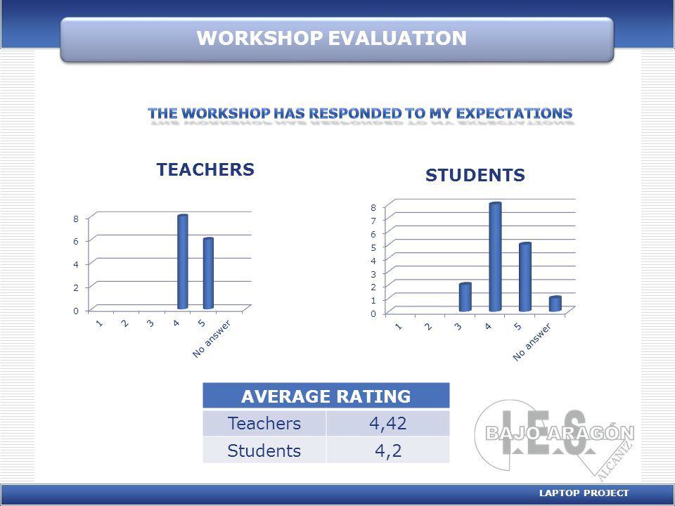 WORKSHOP EVALUATION LAPTOP PROJECT AVERAGE RATING Teachers4,07 Students4,86 0 1 2 3 4 5 6 7 8 9 10 12345No Answer Students