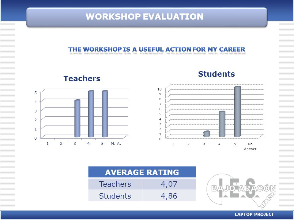 WORKSHOP EVALUATION LAPTOP PROJECT AVERAGE RATING Teachers4,21 Students3,5 0 2 4 6 8 10 12 12345 Students 0 1 2 3 4 5 6 7 8 9 12345 Teachers