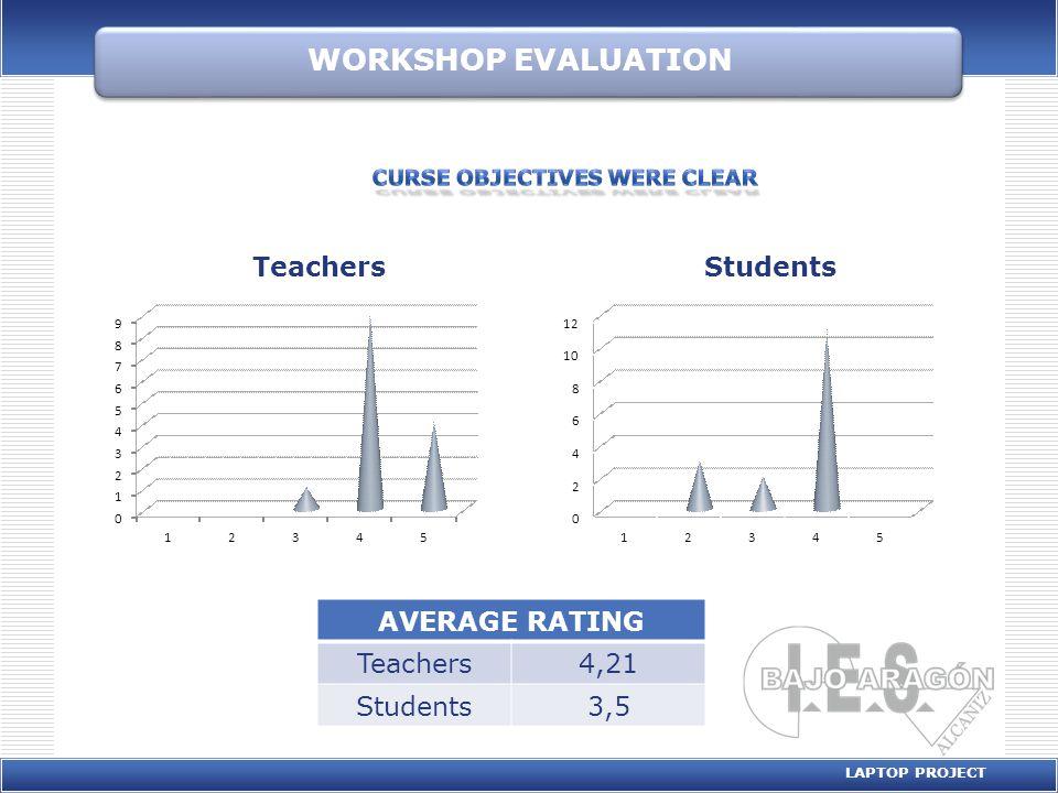 WORKSHOP EVALUATION LAPTOP PROJECT AVERAGE RATING Teachers4,21 Students3,5 0 2 4 6 8 10 12 12345 Students 0 1 2 3 4 5 6 7 8 9 12345 Teachers
