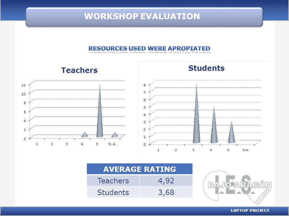 WORKSHOP EVALUATION LAPTOP PROJECT AVERAGE RATING Teachers4,57 Students4,18 0 1 2 3 4 5 6 7 12345 Students 0 1 2 3 4 5 6 7 8 9 12345 Teachers