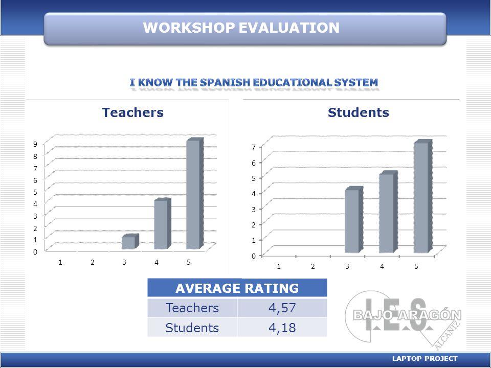 WORKSHOP EVALUATION LAPTOP PROJECT AVERAGE RATING Teachers4,57 Students4,18 0 1 2 3 4 5 6 7 12345 Students 0 1 2 3 4 5 6 7 8 9 12345 Teachers