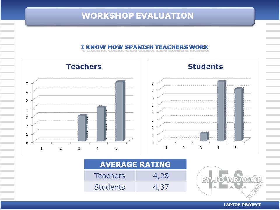 WORKSHOP EVALUATION LAPTOP PROJECT AVERAGE RATING Teachers4,28 Students4,37 0 1 2 3 4 5 6 7 8 12345 Students 0 1 2 3 4 5 6 7 12345 Teachers