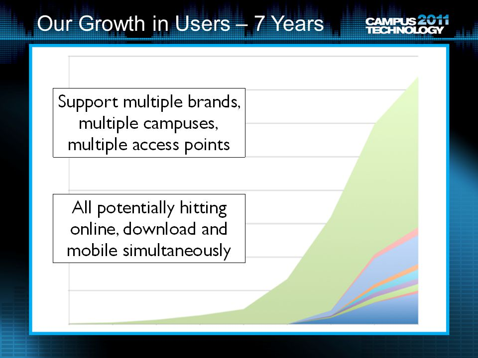 Our Growth in Users – 7 Years