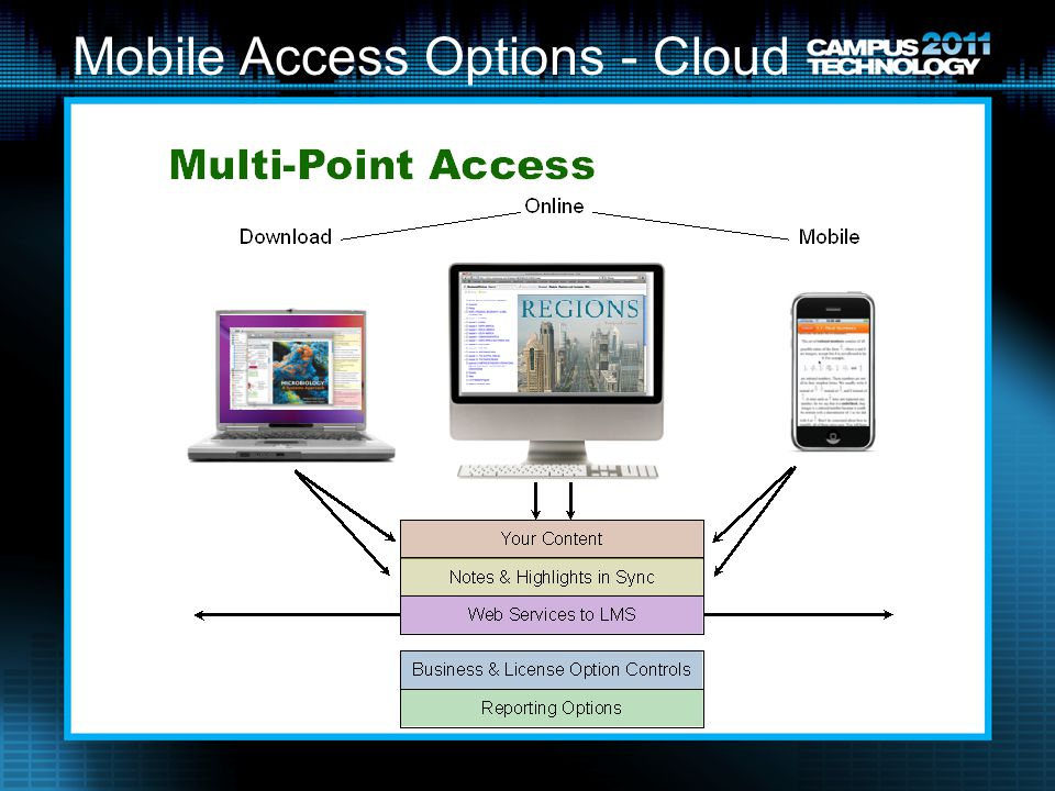 Mobile Access Options - Cloud