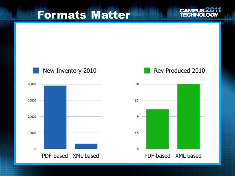 Formats Matter