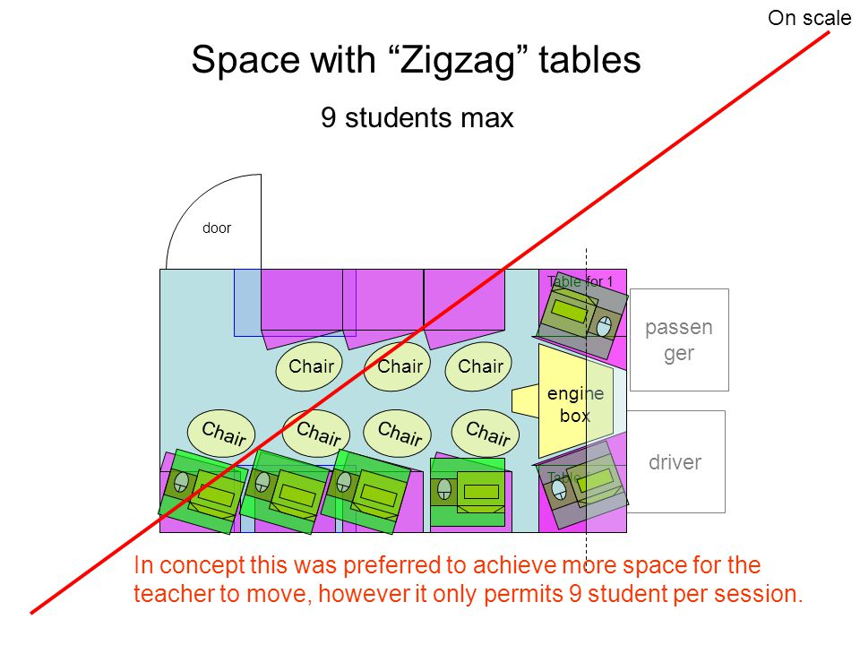Table for 1 door driver engine box passen ger Table for 1 Chair Space with Zigzag tables 9 students max In concept this was preferred to achieve more space for the teacher to move, however it only permits 9 student per session.