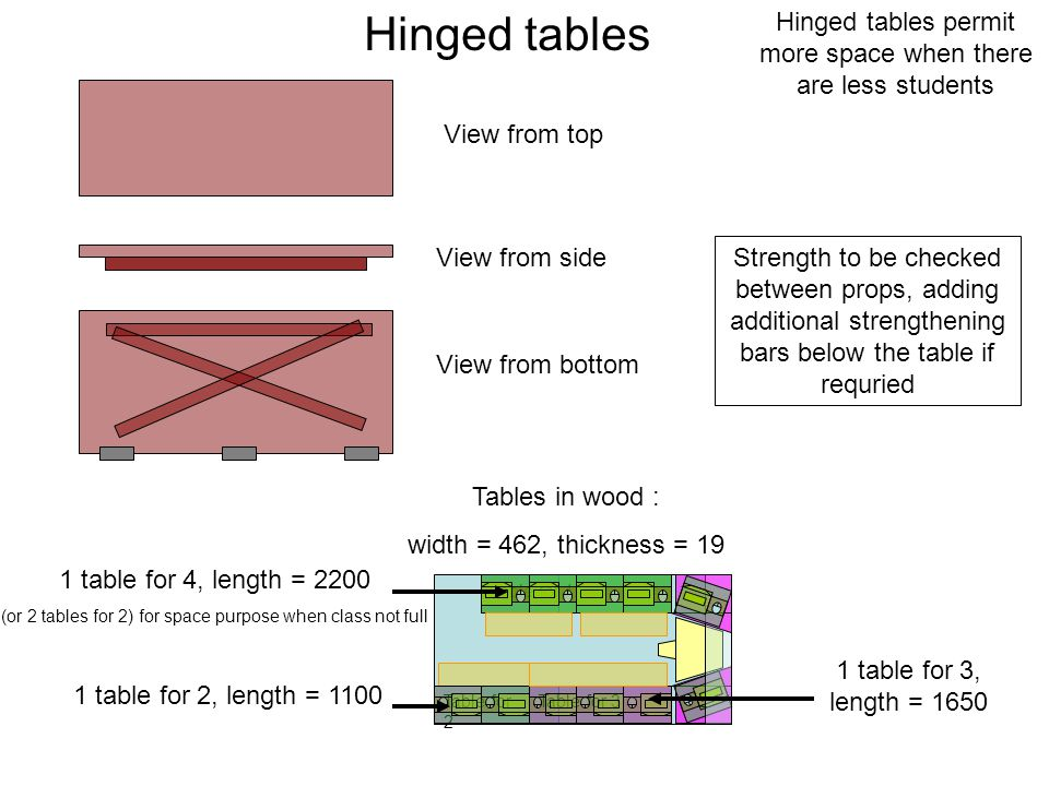 Table for 2 Table for 3 Table for 4 View from top View from bottom View from side Strength to be checked between props, adding additional strengthening bars below the table if requried Hinged tables Tables in wood : width = 462, thickness = 19 1 table for 4, length = 2200 (or 2 tables for 2) for space purpose when class not full 1 table for 2, length = 1100 1 table for 3, length = 1650 Hinged tables permit more space when there are less students
