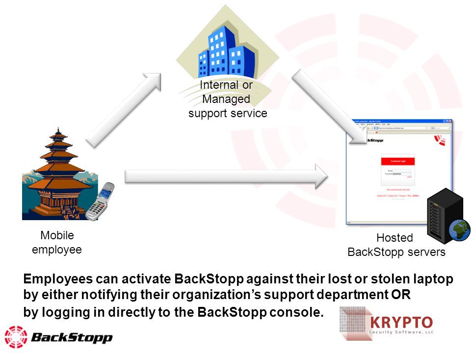 Internal or Managed support service Hosted BackStopp servers Mobile employee Employees can activate BackStopp against their lost or stolen laptop by e