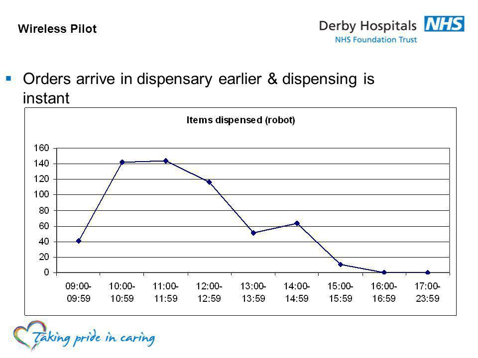 Wireless Pilot Orders arrive in dispensary earlier & dispensing is instant