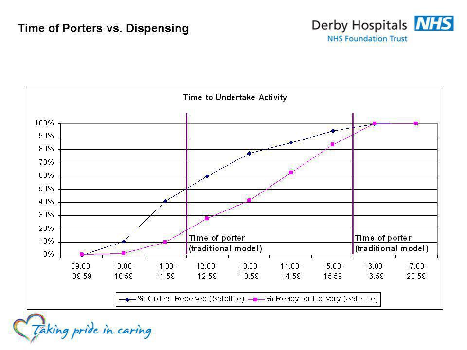 Time of Porters vs. Dispensing