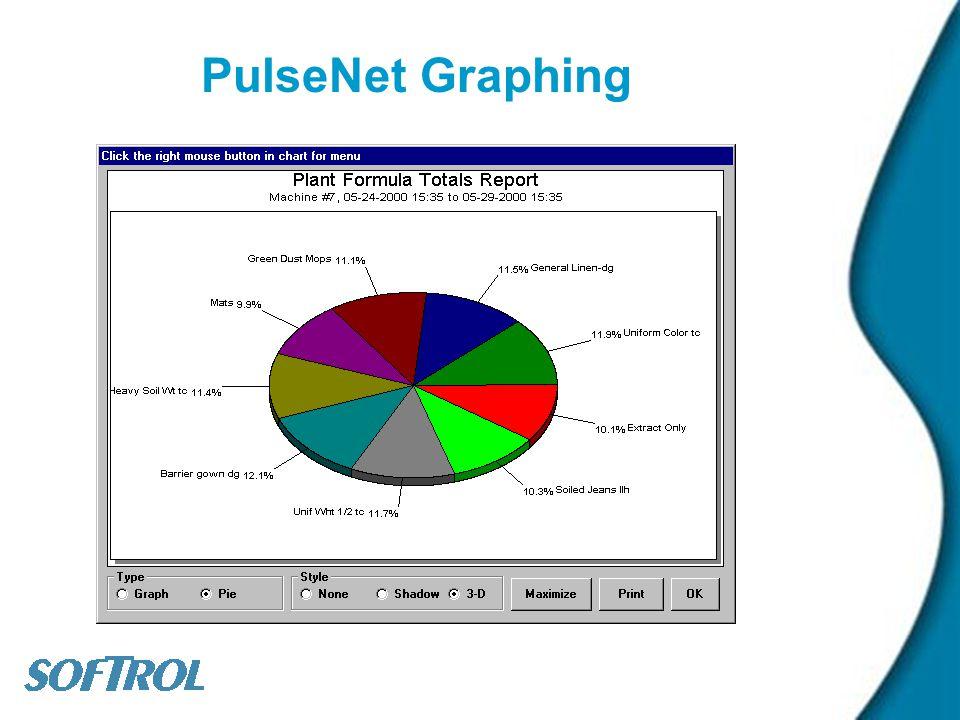PulseNet Graphing