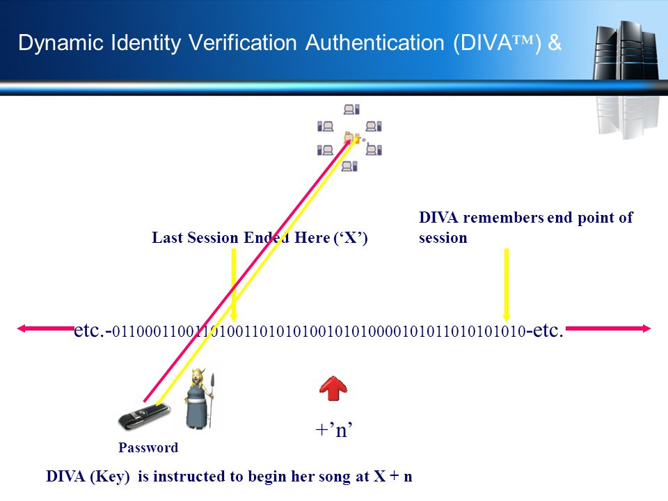 Dynamic Identity Verification Authentication (DIVA ) & etc.- 01100011001101001101010100101010000101011010101010 -etc. Last Session Ended Here (X) +n D