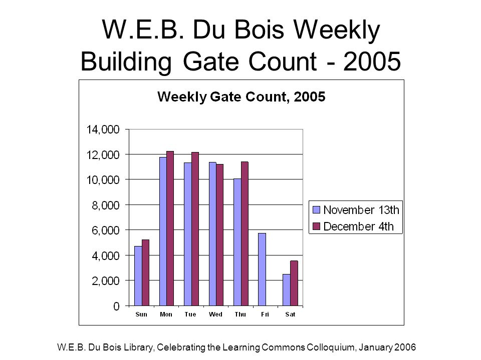 W.E.B. Du Bois Library, Celebrating the Learning Commons Colloquium, January 2006 W.E.B.
