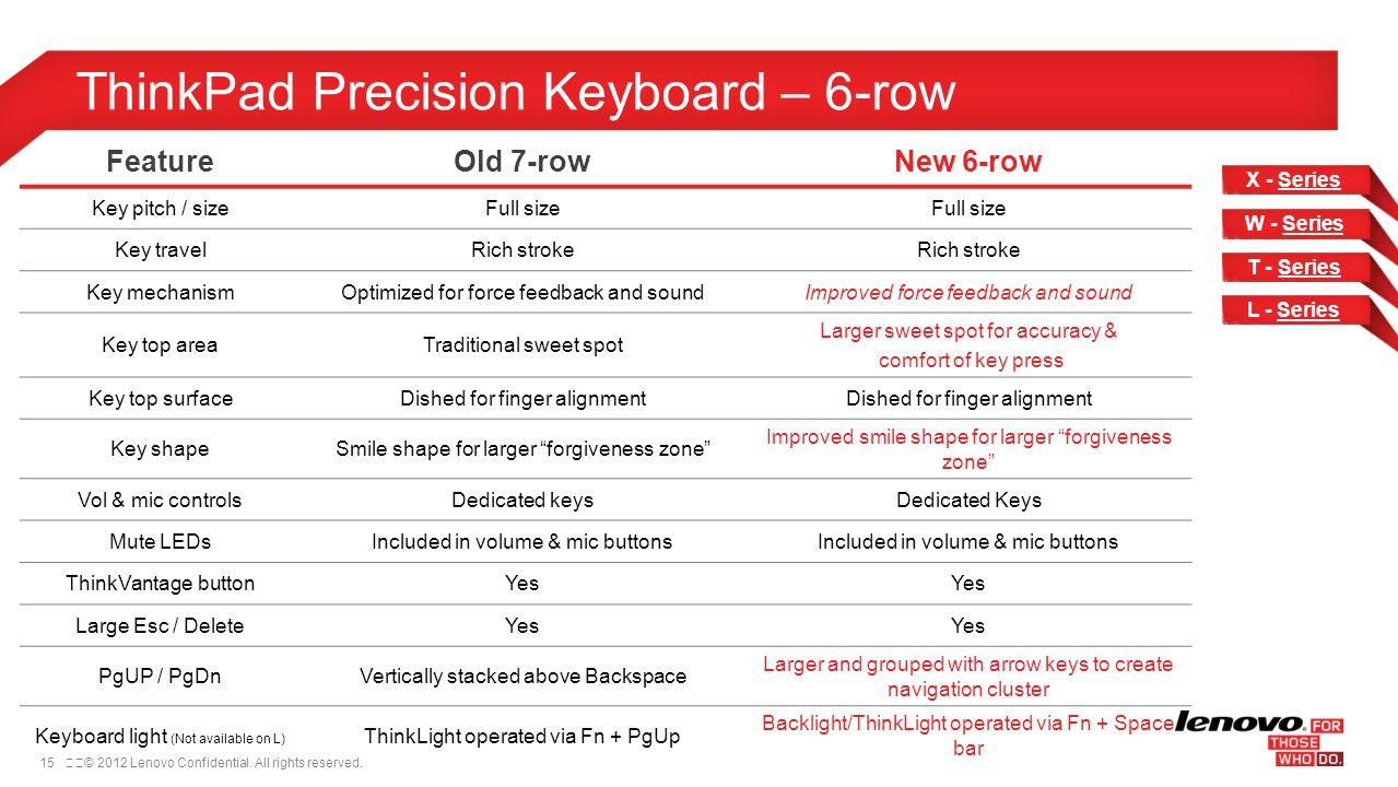 15© 2012 Lenovo Confidential. All rights reserved. ThinkPad Precision Keyboard – 6-row FeatureOld 7-rowNew 6-row Key pitch / sizeFull size Key trave