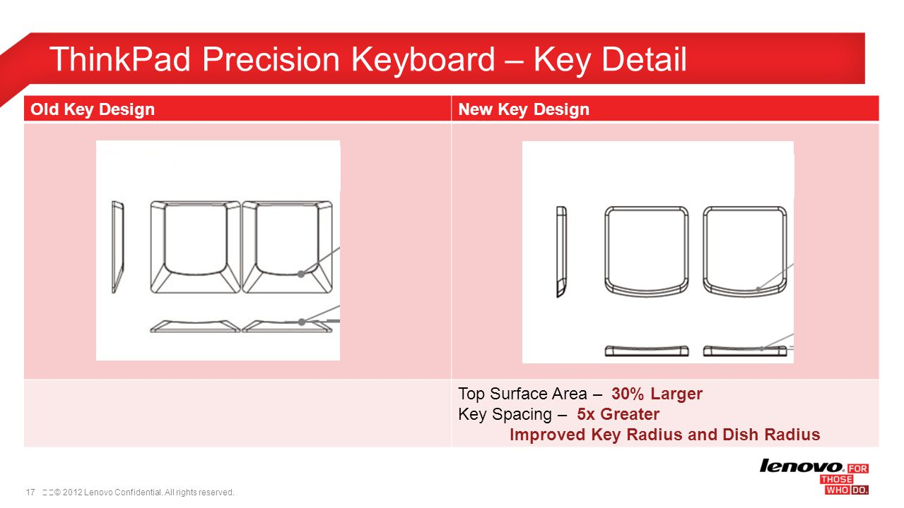 17© 2012 Lenovo Confidential. All rights reserved. ThinkPad Precision Keyboard – Key Detail Old Key DesignNew Key Design Top Surface Area – 30% Larg