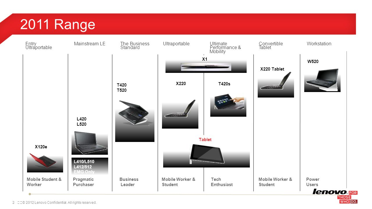 2© 2012 Lenovo Confidential. All rights reserved. 2011 Range T420 T520 X220 W520 T420s X220 Tablet Power Users Tech Enthusiast Mobile Worker & Stude