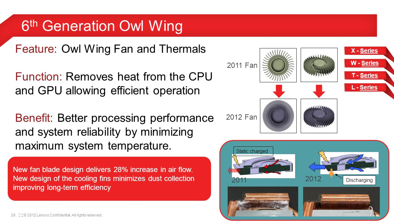 28© 2012 Lenovo Confidential. All rights reserved. 6 th Generation Owl Wing X - Series W - SeriesSeries T - SeriesSeries L - Series 2011 Fan 2012 Fa