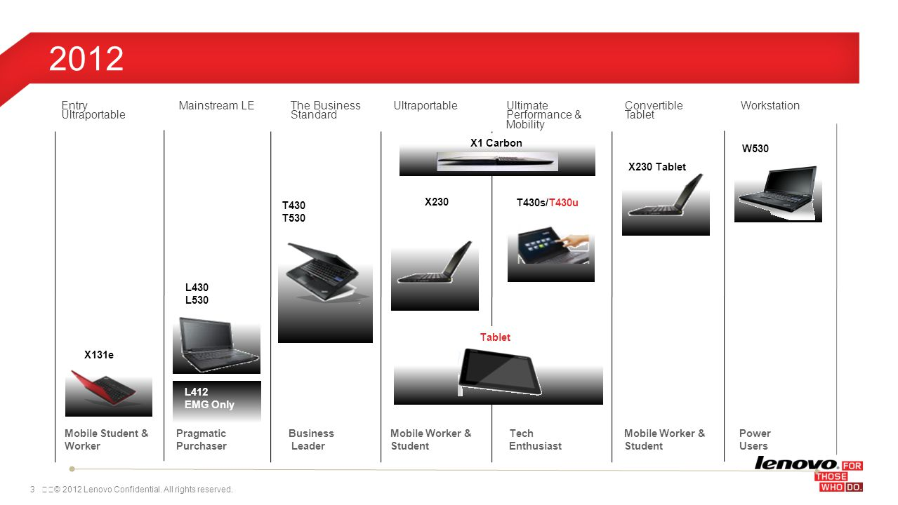 54© 2012 Lenovo Confidential.All rights reserved.