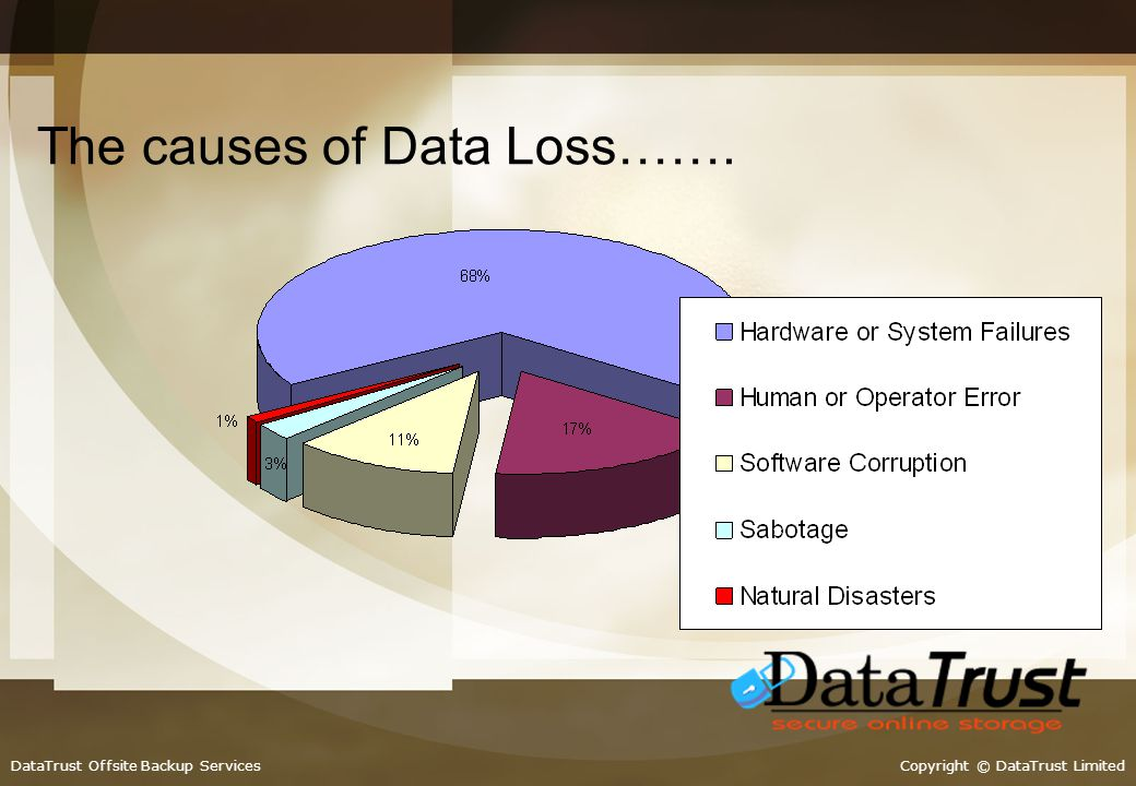 Copyright © DataTrust LimitedDataTrust Offsite Backup Services The problem isnt noticed in time … Tapes are often re-used / overwritten within short r