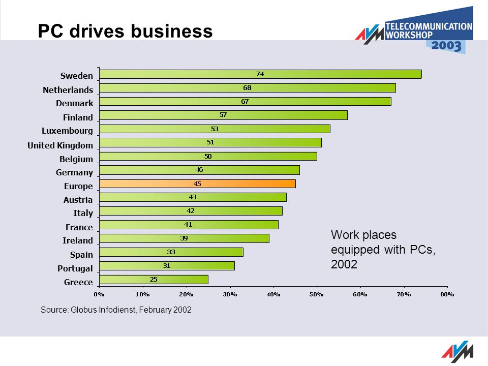 PC drives business Source: Globus Infodienst, February 2002 Sweden Netherlands Denmark Finland Luxembourg United Kingdom Belgium Germany Austria Italy France Ireland Spain Portugal Greece Europe Work places equipped with PCs, 2002