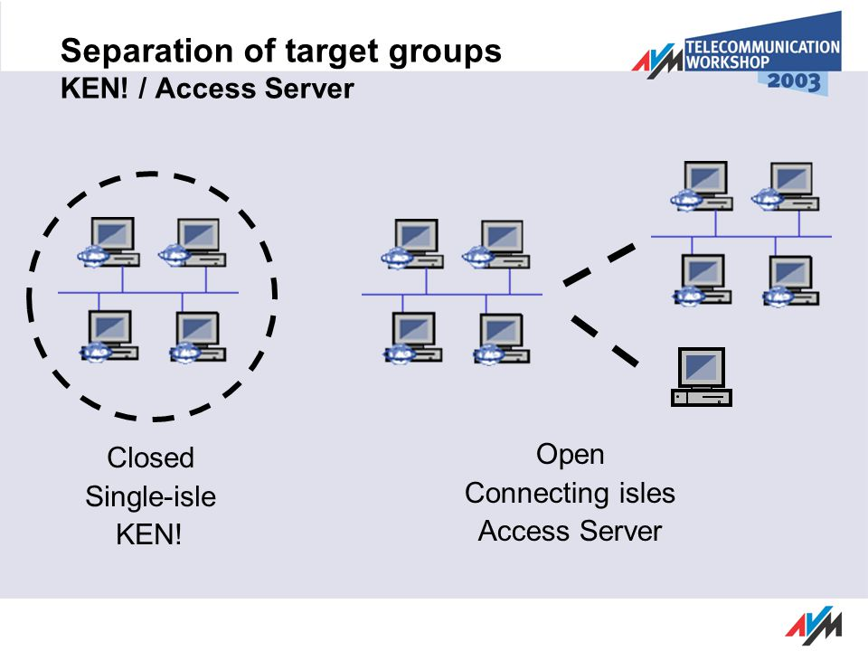 Separation of target groups KEN. / Access Server Closed Single-isle KEN.
