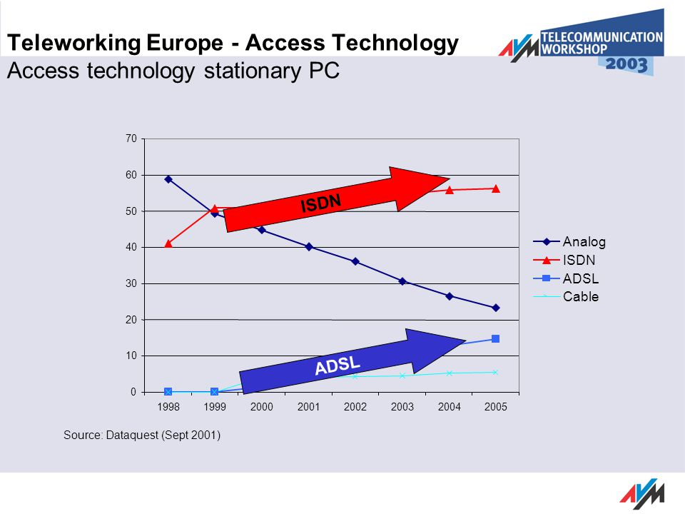 Source: Dataquest (Sept 2001) Teleworking Europe - Access Technology Access technology stationary PC