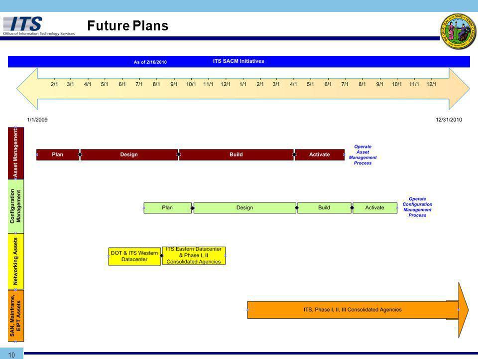 10 Future Plans