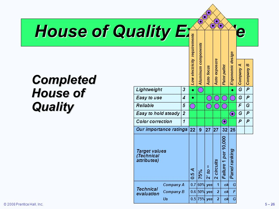 © 2008 Prentice Hall, Inc.5 – 26 House of Quality Example Completed House of Quality Lightweight3 Easy to use4 Reliable5 Easy to hold steady2 Color co
