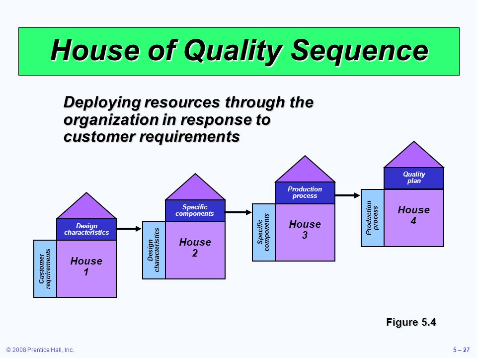 © 2008 Prentice Hall, Inc.5 – 27 House of Quality Sequence Design characteristics Specific components House 2 Customer requirements Design characteris