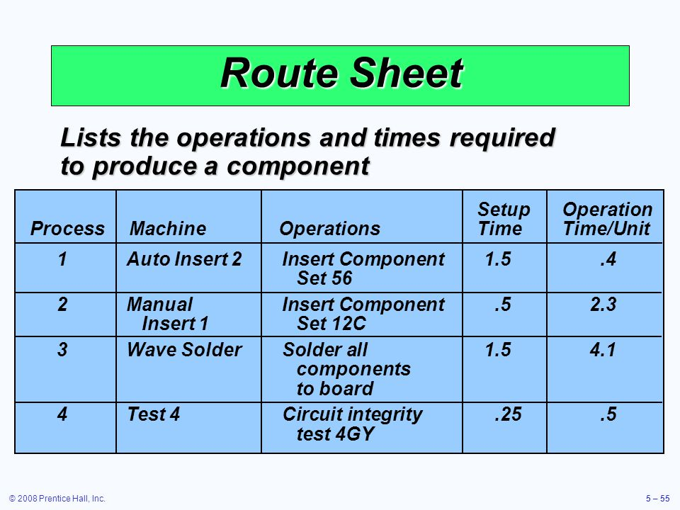 © 2008 Prentice Hall, Inc.5 – 55 Route Sheet Lists the operations and times required to produce a component SetupOperation ProcessMachineOperationsTim