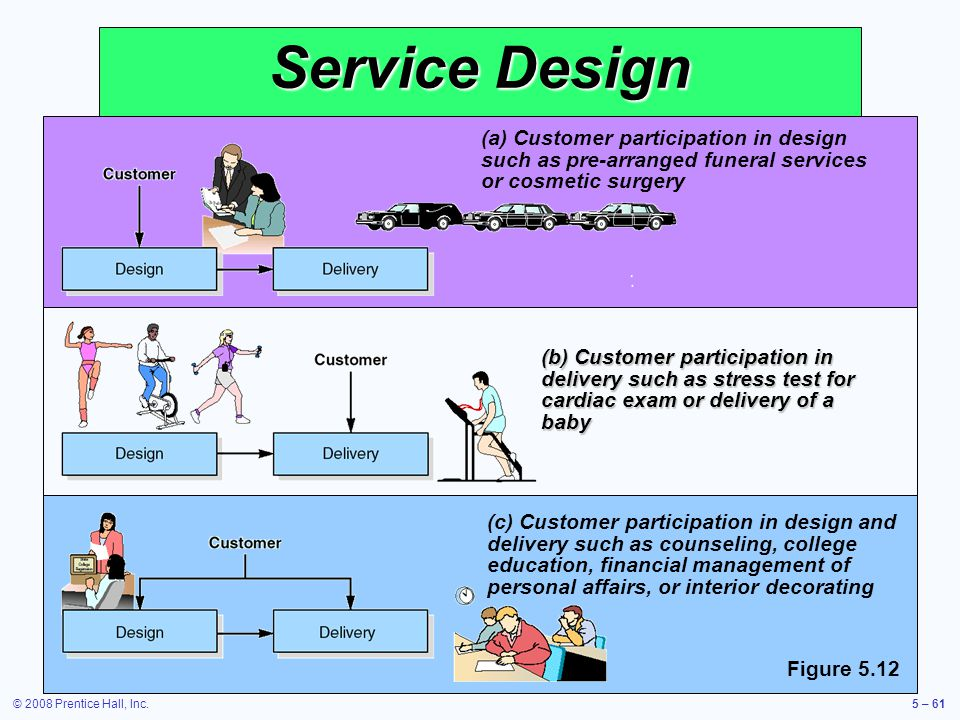 © 2008 Prentice Hall, Inc.5 – 61 Service typically includes direct interaction with the customer Service typically includes direct interaction with th
