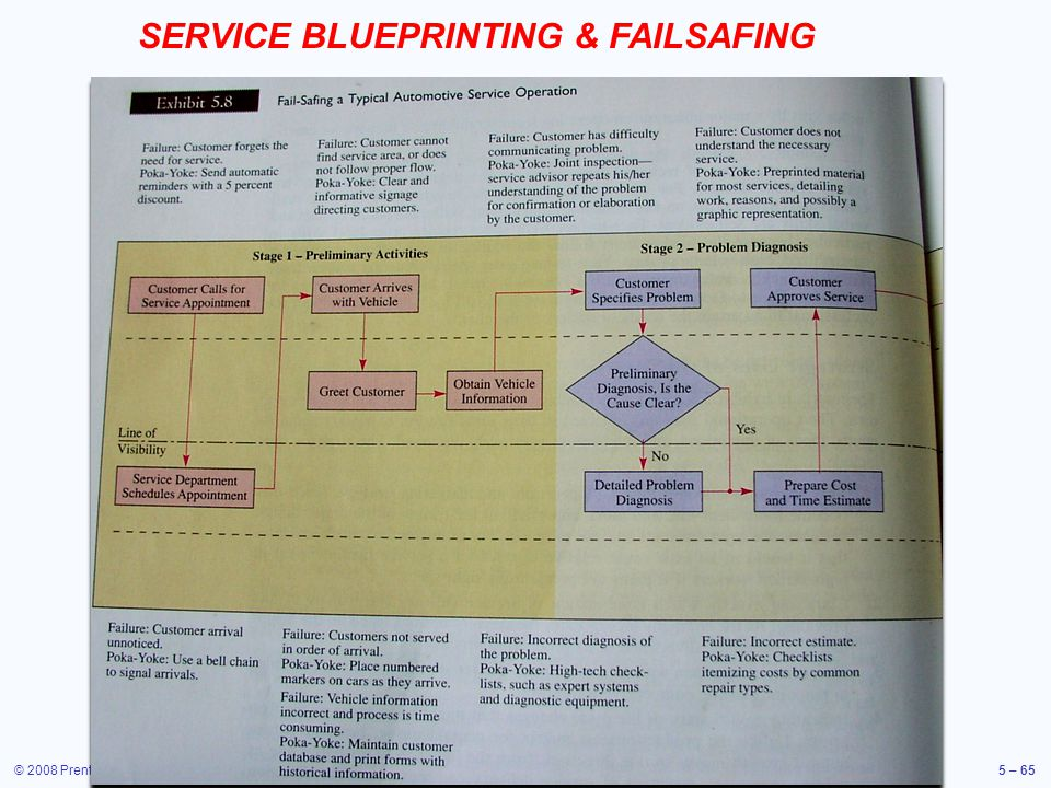 © 2008 Prentice Hall, Inc.5 – 65 SERVICE BLUEPRINTING & FAILSAFING